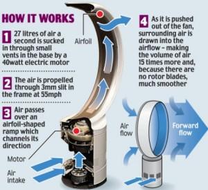 bladeless fan-less fanless fan how does it work is it worth hundreds dollar to buy? real quiet?