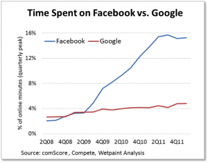 facebook stock FB ticker will be big $38 per share and will be up and up sky rocket due to the fact that more people spent time on facebook than any other websites