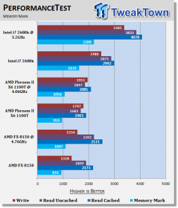 AMD 8 Core Bulldozer AMD FX-8150 vs. Intel i7 Quad Core you get what you pay for