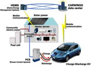 Generate your own electricity for home use or for back up when electricity died
