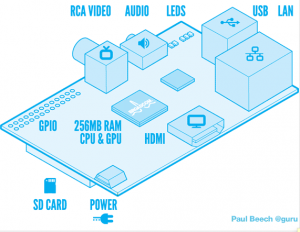 how does raspberry pi computer work see the components and specifications what's the future for raspberry pi