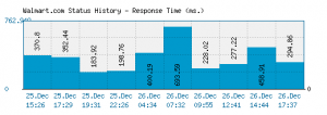walmart.com website denial service attack ddos down dead timed out cannot access dns error