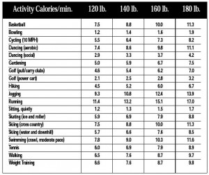 how to burn calories doing nothing