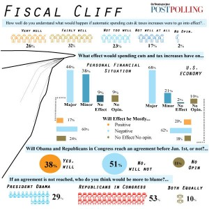 what is a fiscal cliff? explain in detail graph easy to understand tax increased in 2013 for americans usa workers