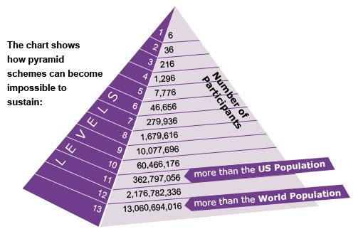 selling life insurance pyramid scheme getting referrals to make money only the big guy make money multilevel marketing scheme