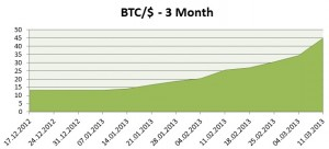Future of Bitcoin graph prediction in value will rise to $100