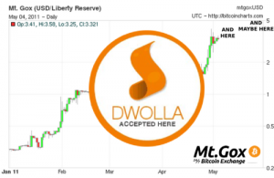 Dwolla got cuts off from transfer any Bitcoin BTC related service today and the future mo more Bitcoin money business with MtGOX