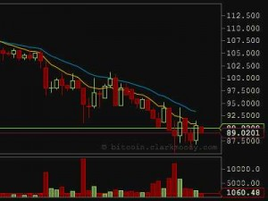 Bitcoin value falling and will continue to fall to $5 this year 2013
