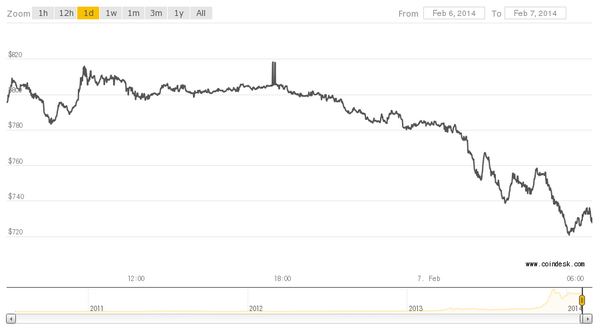 Mtgox frozen trading withdrawal as more problems with Bitcoin arise