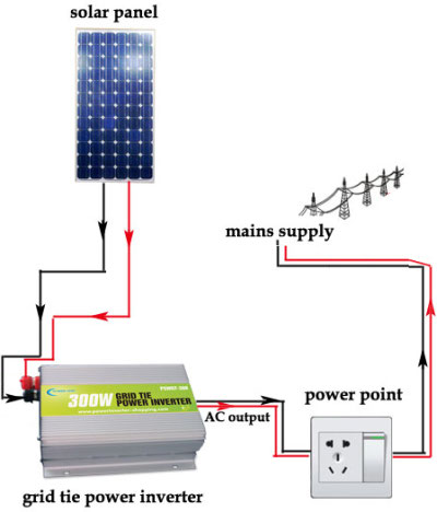 grid tie power inverter power itself and extras lwer your electric bill