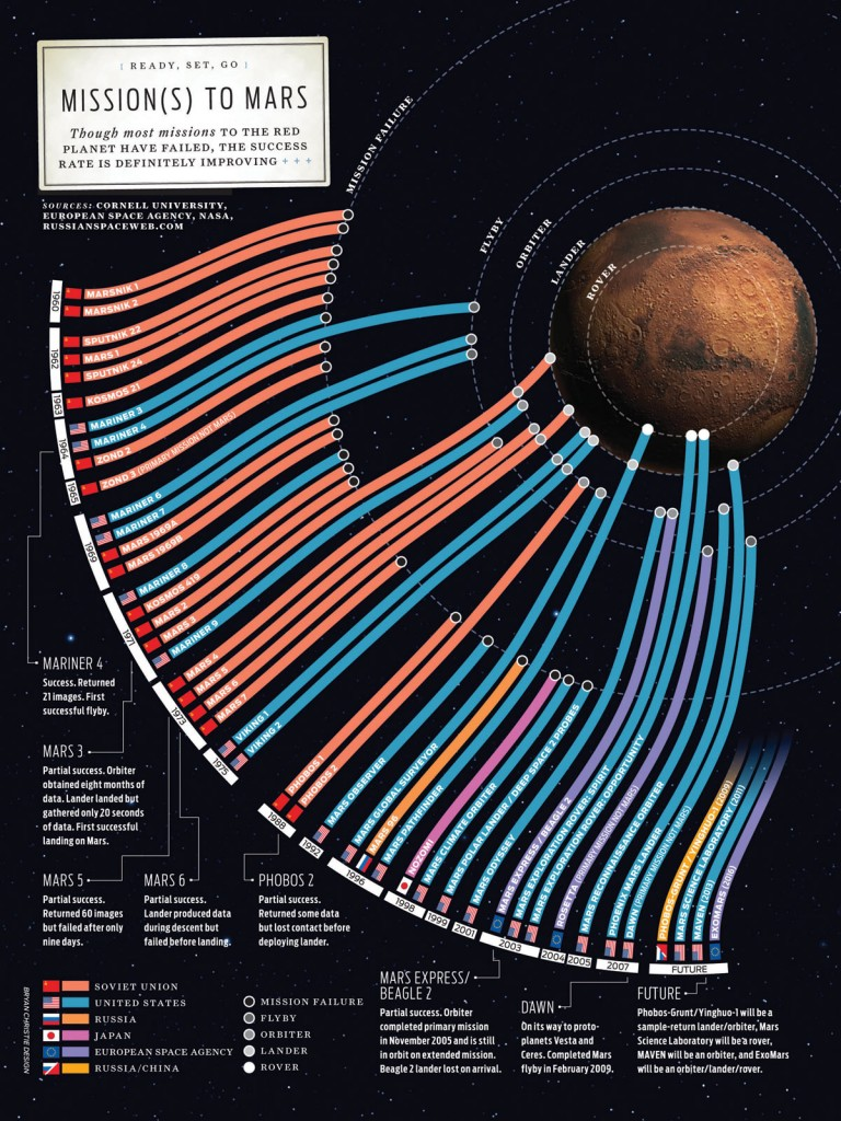 Mission to Mars failures and success timeline and lists up to date