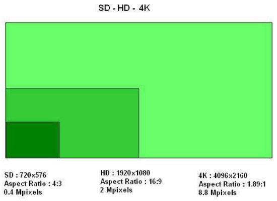what is 4K resolution TV HDTV Camcorder