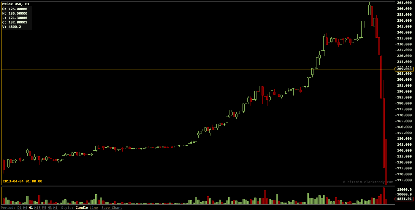 Bitcoin crash in progress to low 100s month of August September 2014