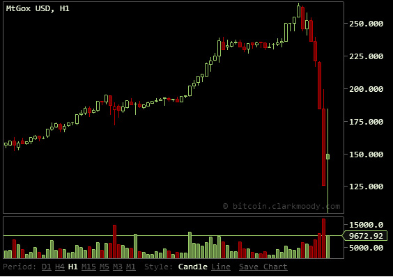 Bitcoin crashed September 19th 2014 by Alibaba? target Bitcoin price $125 in a few weeks