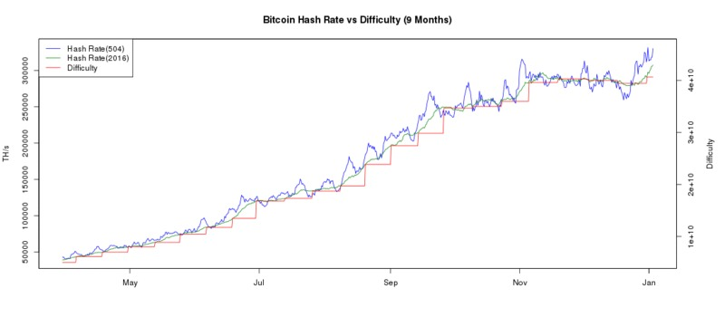 Bitcoin mining difficulty level 2015 prediction